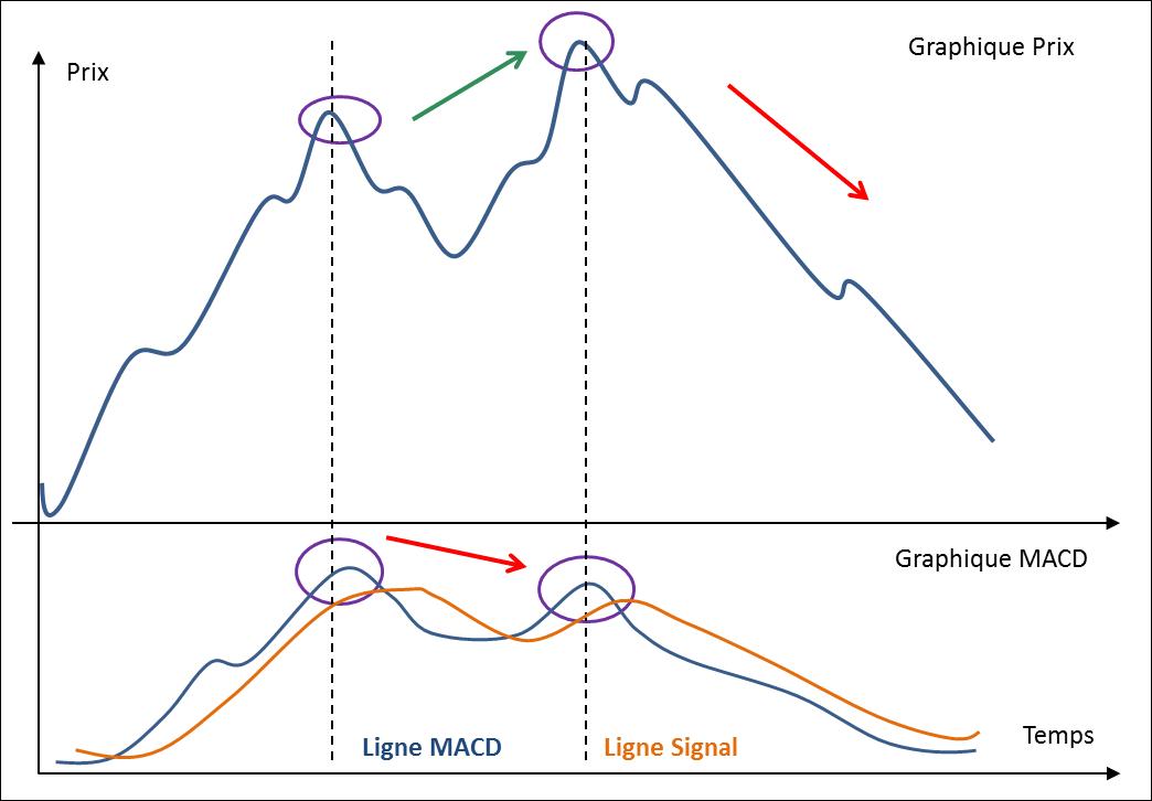Définition divergence baissière MACD