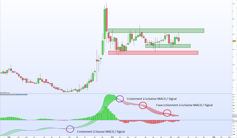 Explication indicateur technique MACD sur la plateforme boursière ProRealTime comparé avec le graphique du prix en hebdomadaire