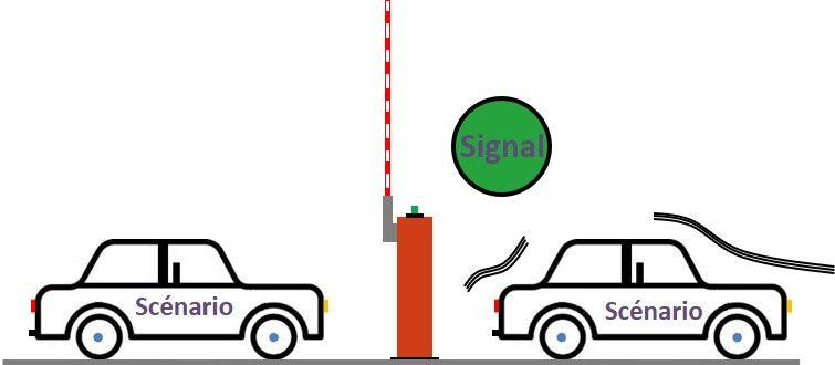 La validation du scénario par le signal