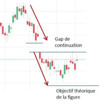 Gap de continuation en bourse