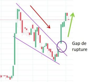 Gap de rupture en bourse