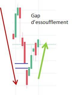 Gap d'essoufflement en bourse