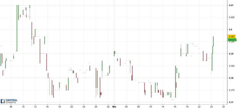 manque de liquidité en bourse
