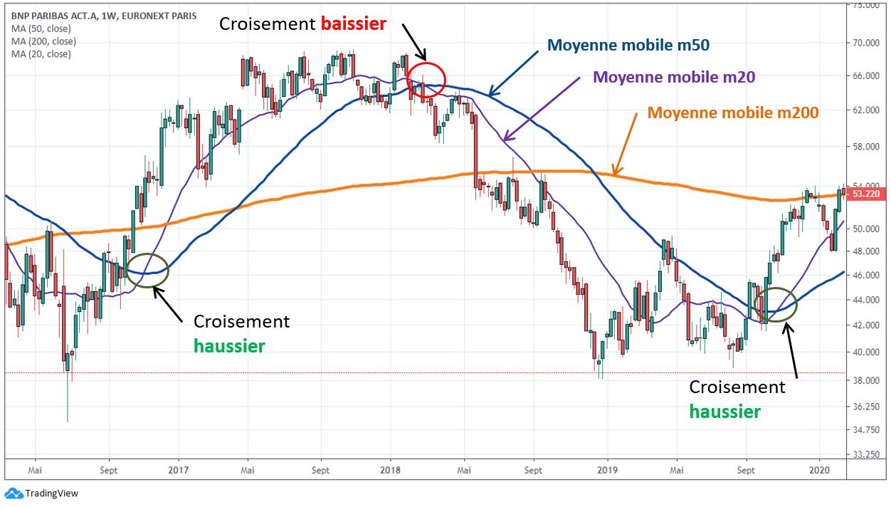 Les croisements de moyennes mobiles en trading