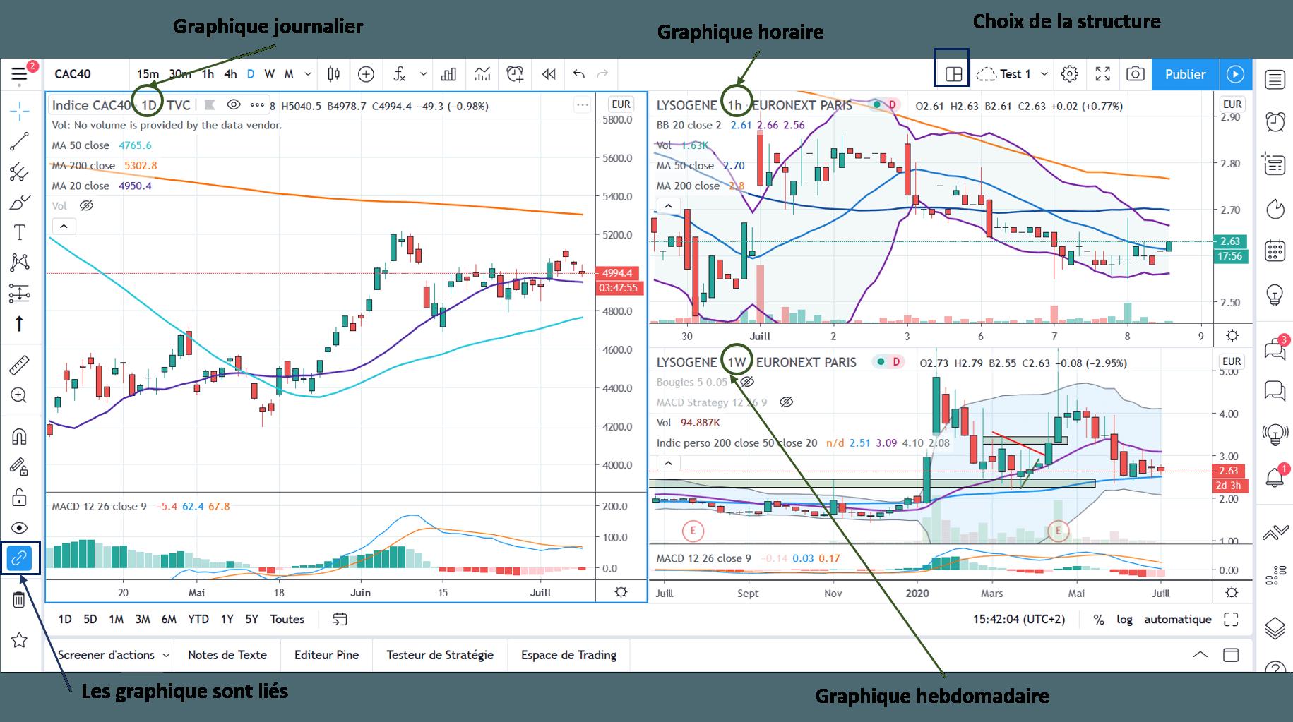 Affichage multi graphiques dans Tradingview