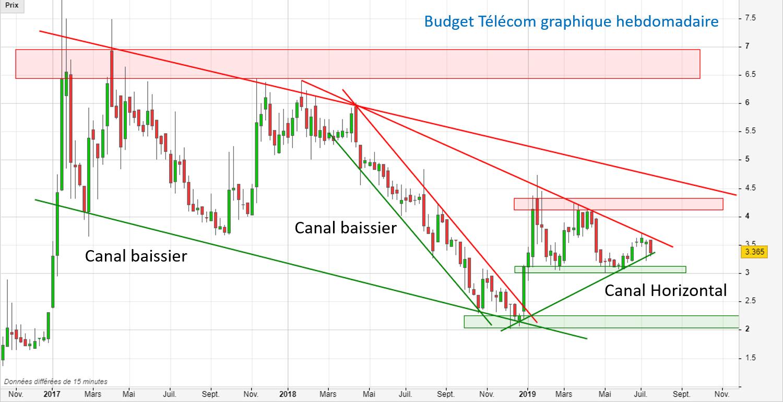 Canal baissier action Budget Télécom