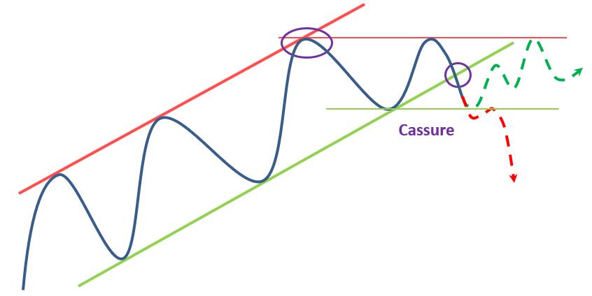 Canal haussier cassure V1 op