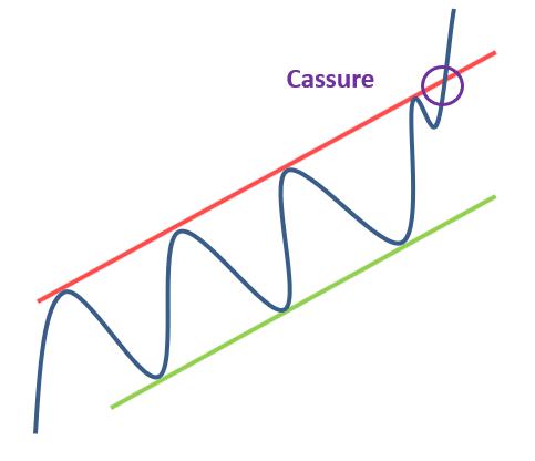 Cassure canal haussier