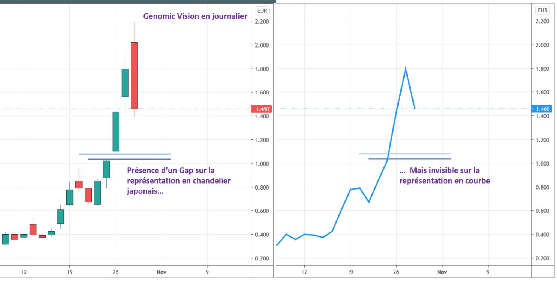 Différence pour la visualisation des gaps entre la représentation en courbe contre les chandeliers japonais