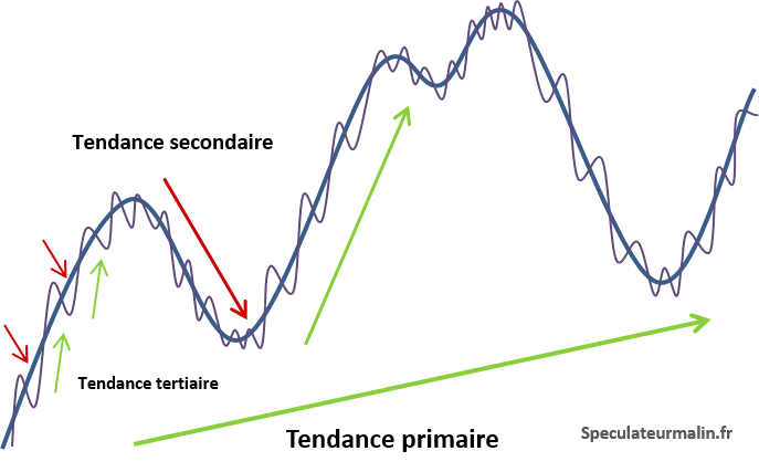 La relativité des mouvements selon la théorie de Dow