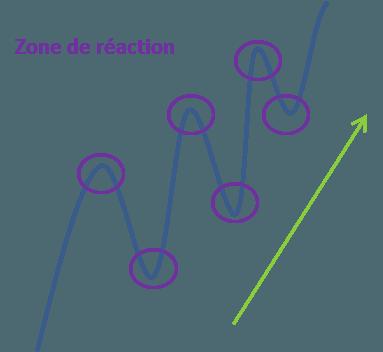 Une tendance haussière selon la théorie de Dow