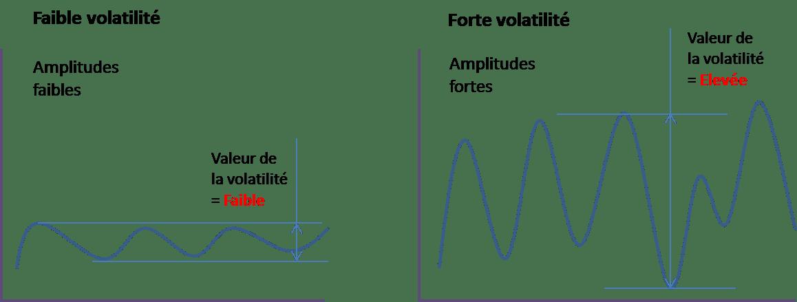 Comment fonctionne la volatilité en bourse avec les bandes de Bollinger?