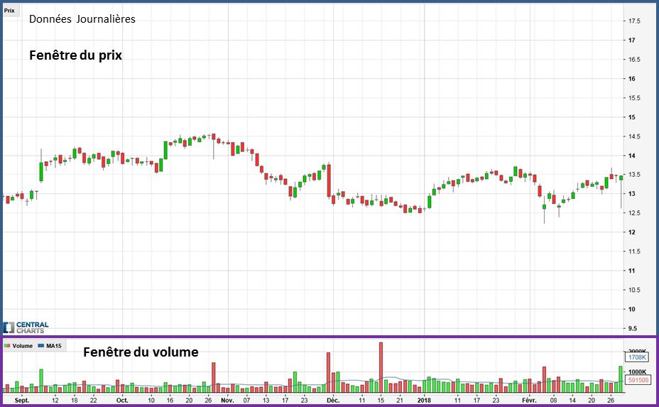 La représentation du volume sur un graphique de bourse