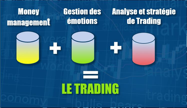 Respecter scrupuleusement ces 3 piliers pour votre trading