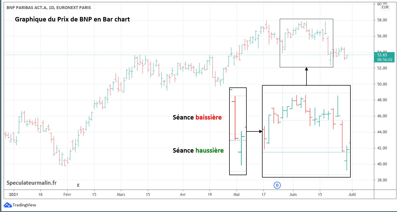 Représentation du prix en Bar chart sur un graphique boursier