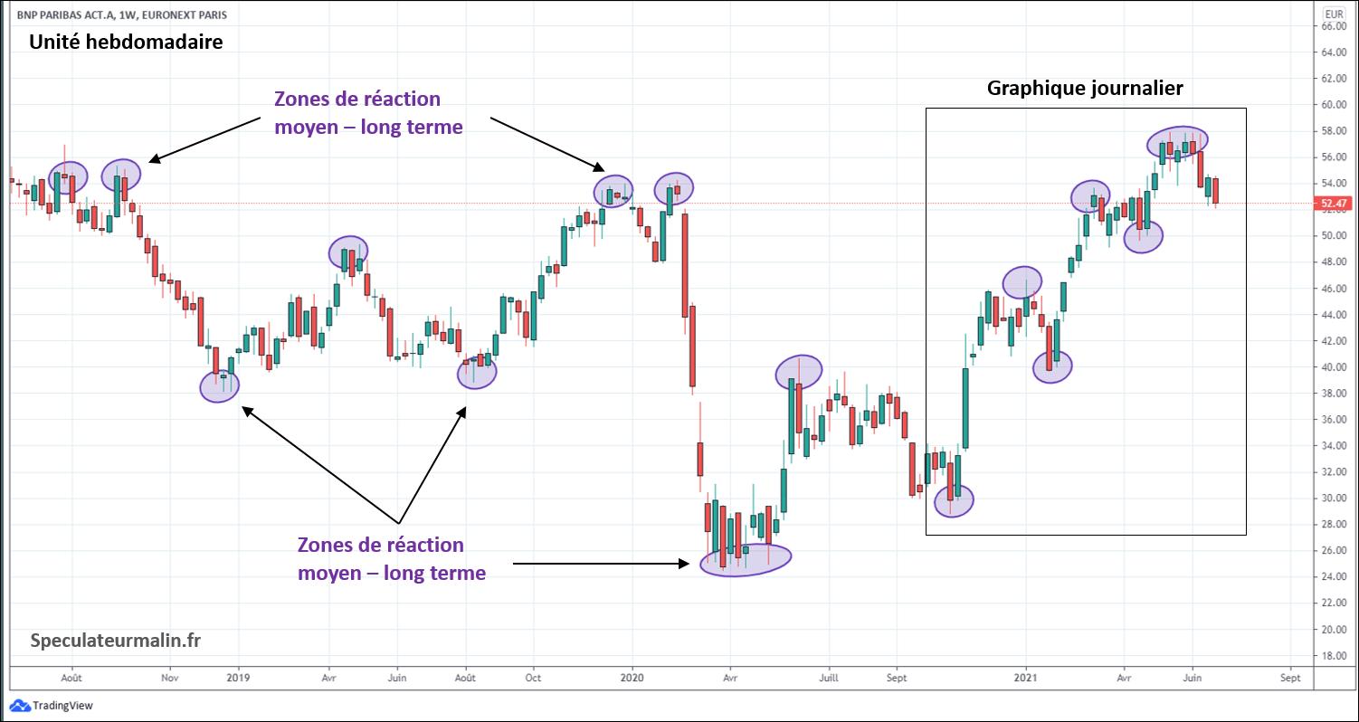 Les zones de réaction sur le graphique du prix