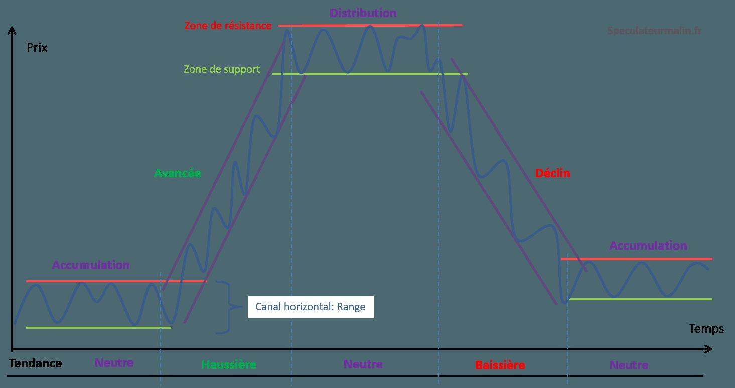 Les cycles de Wyckoff sur l'évolution d'un titre en bourse