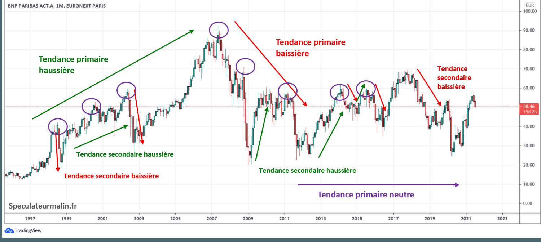 Graphique de tendance sur le titre BNP Paribas