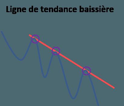 Schéma ligne de tendance baissière