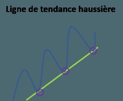 Schéma ligne de tendance haussière