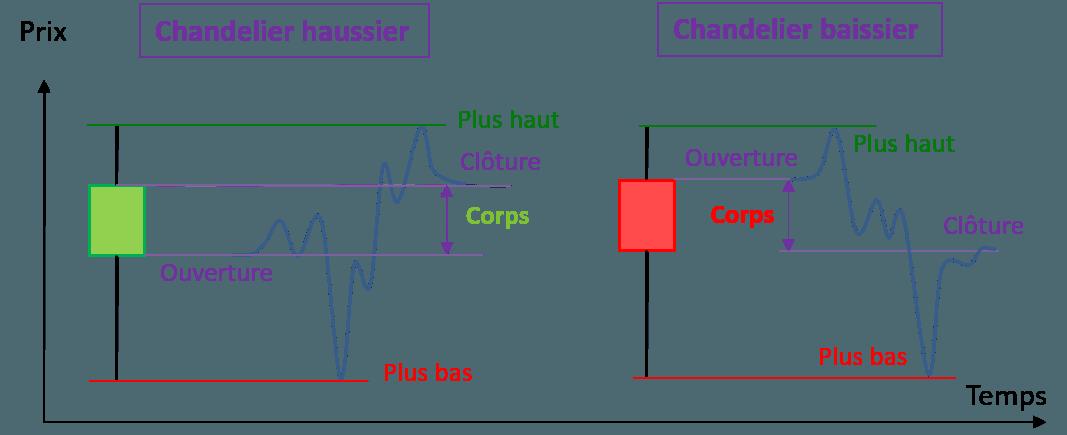 Comparatif chandelier par rapport à une courbe à la baisse