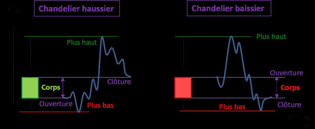 Comparatif chandelier par rapport à une courbe à la hausse