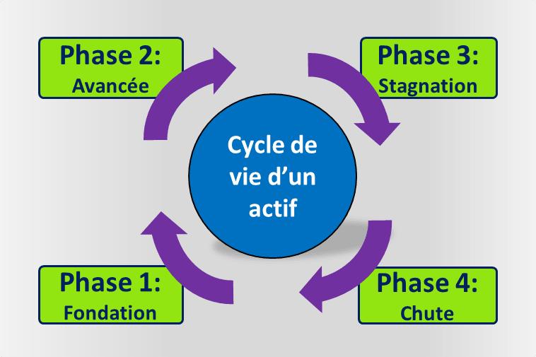 Le cycle des 4 phases de Stan Weinstein décrypté
