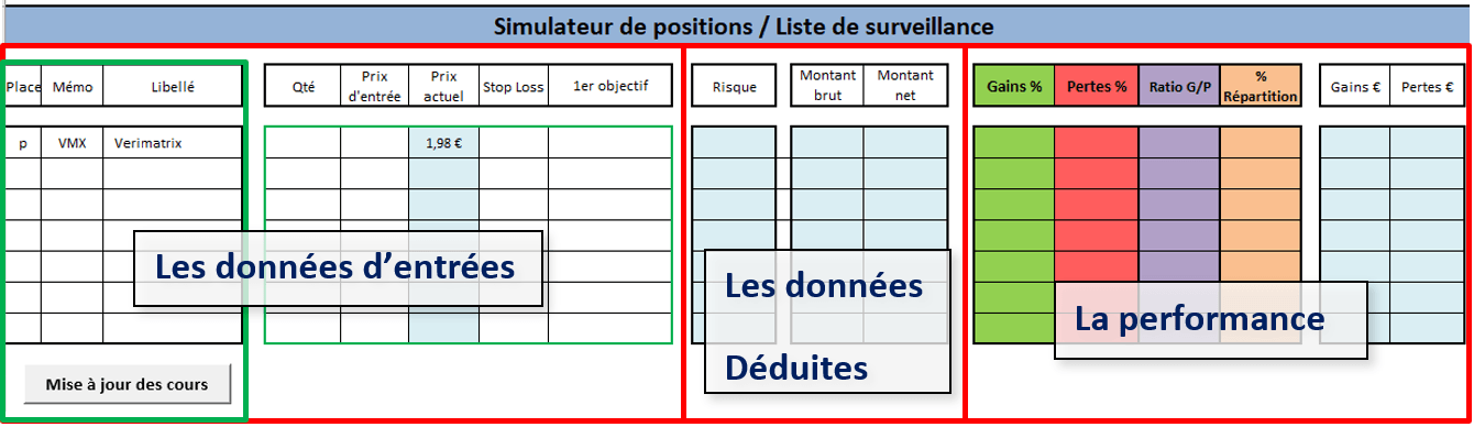 Dimensionnement de la position