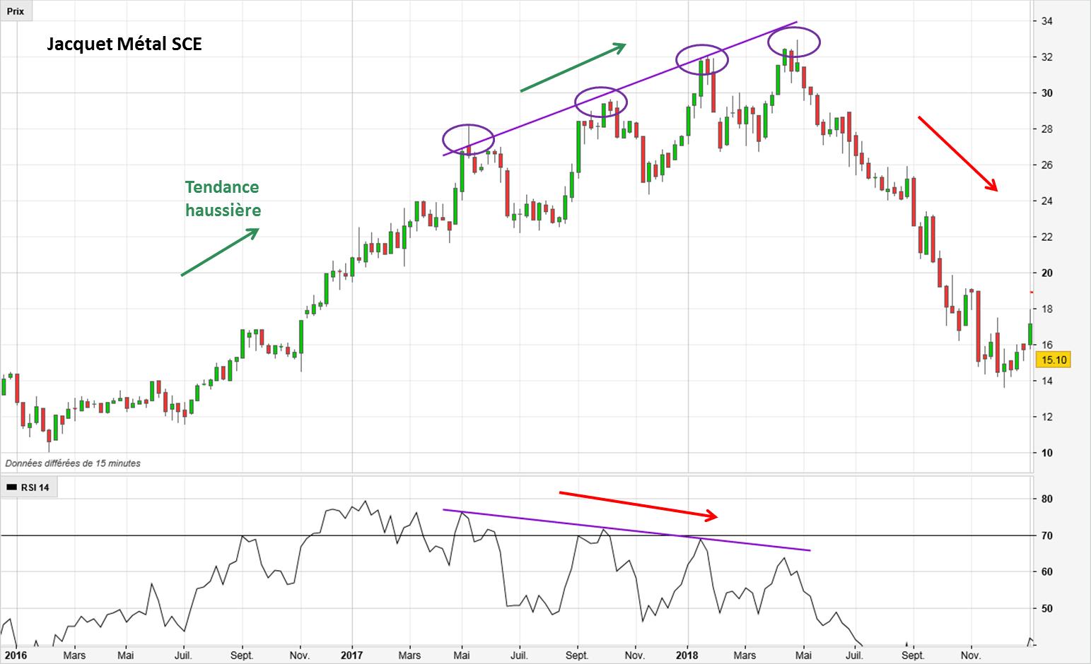 Reconnaître une divergence haussière standard en trading avec l'action Jacquet Métal