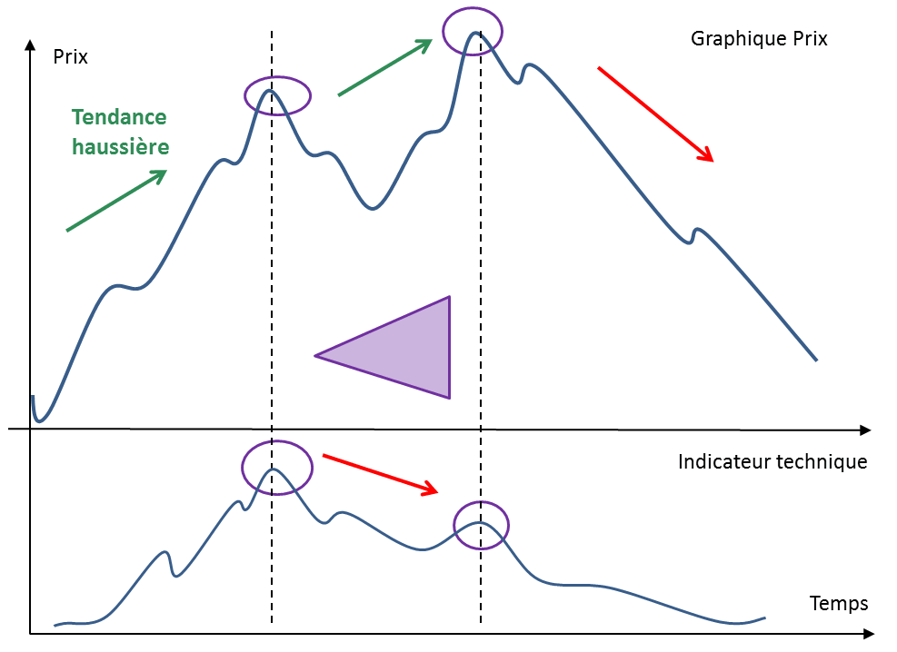 Reconnaître une divergence baissière standard en trading