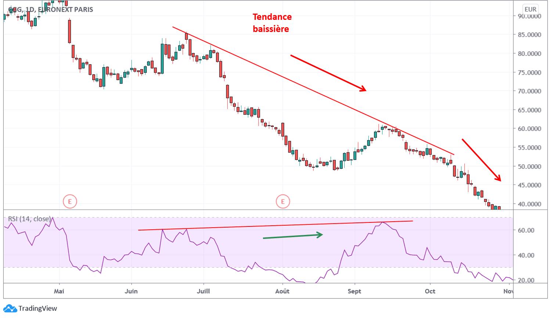 Reconnaître une divergence baissière cachée en trading avec l'action CCG