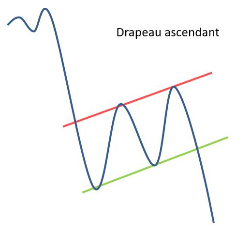Drapeau ascendant en chartisme