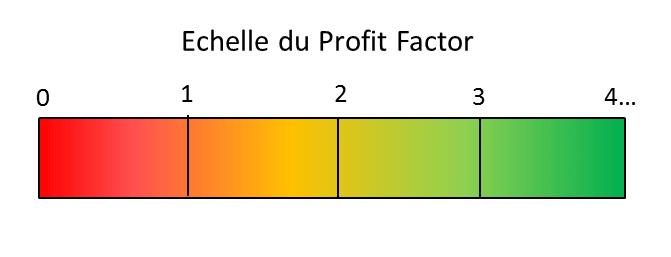 Comment utiliser le profit factor en trading