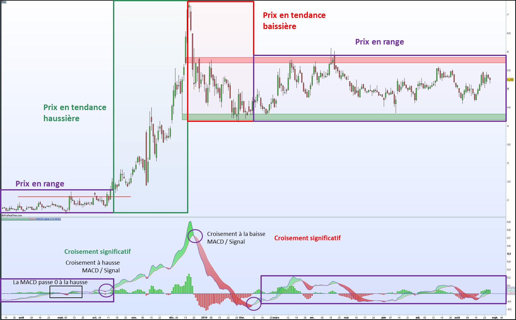 ExplicationIndicateur technique MACD sur la plateforme boursière ProRealTime comparé avec le graphique du prix en journalier
