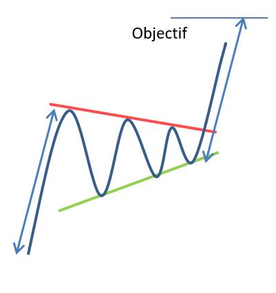 Objectif Fanion ascendant