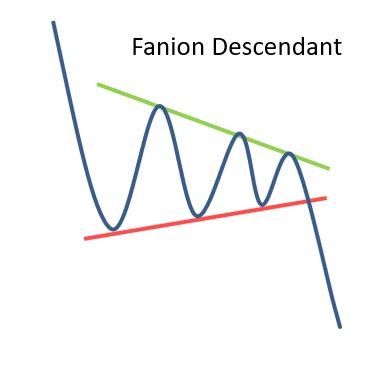 Figure chartiste Fanion descendant