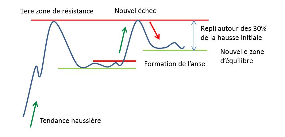 Formation de l'Anse