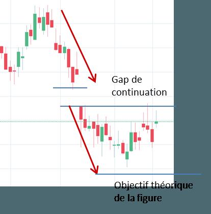 Représentation du Gap de continuation
