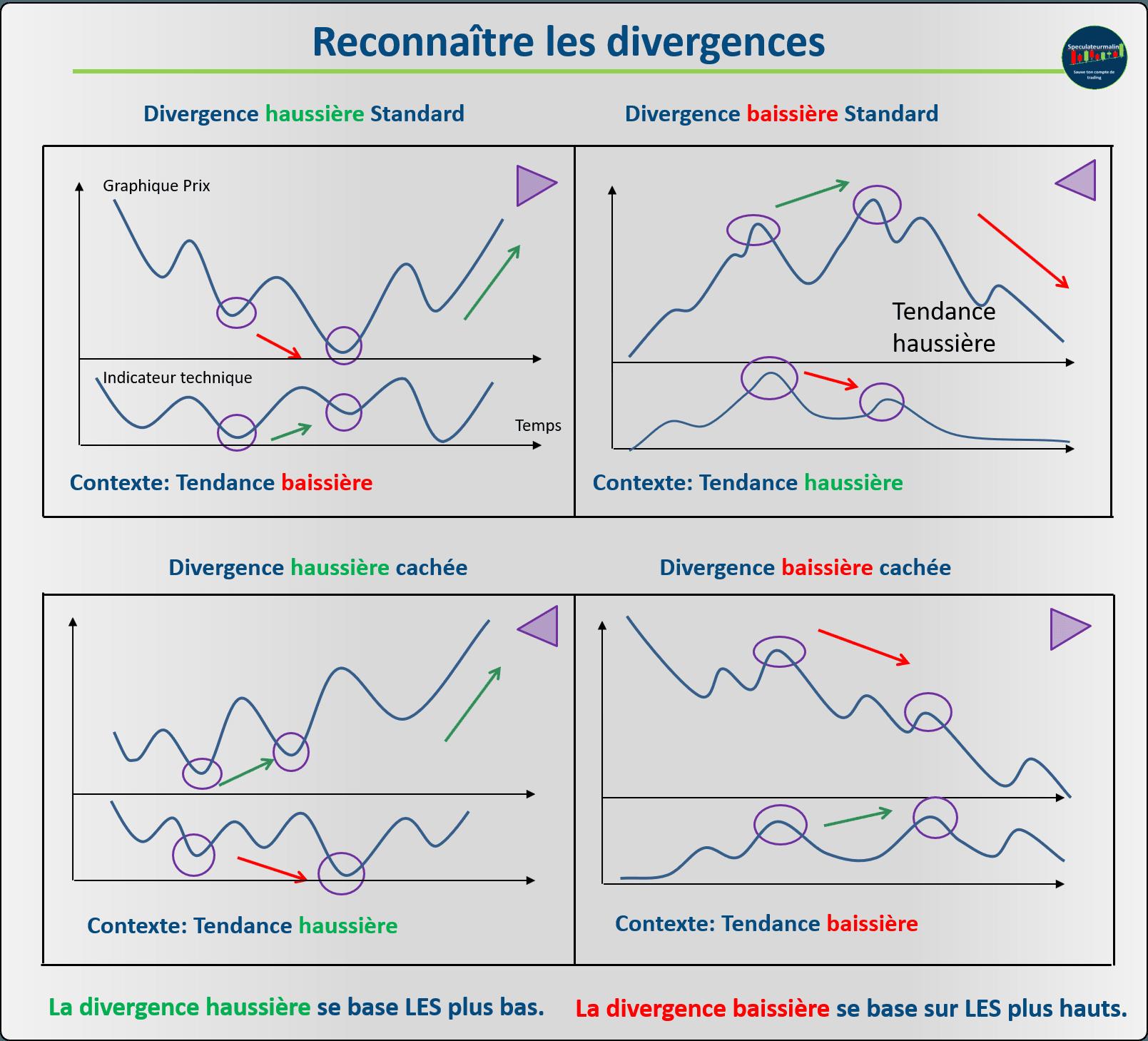 Infographie pour comprendre et savoir comment utiliser les divergences en trading