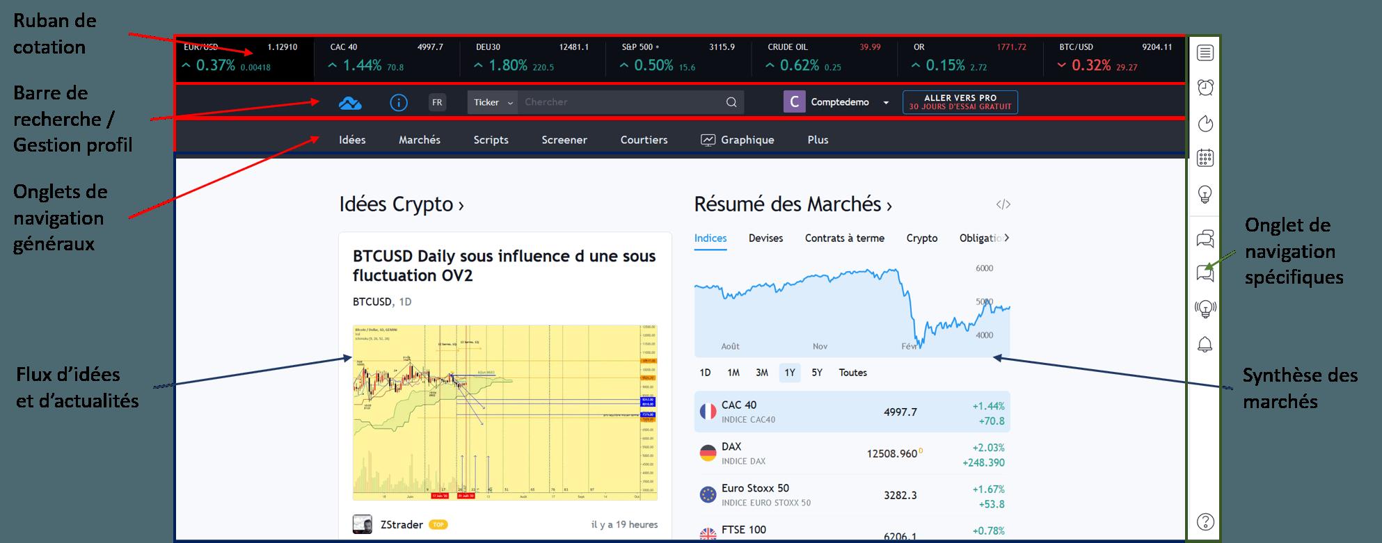 Page d'accueil de Tradingview en étant inscrit