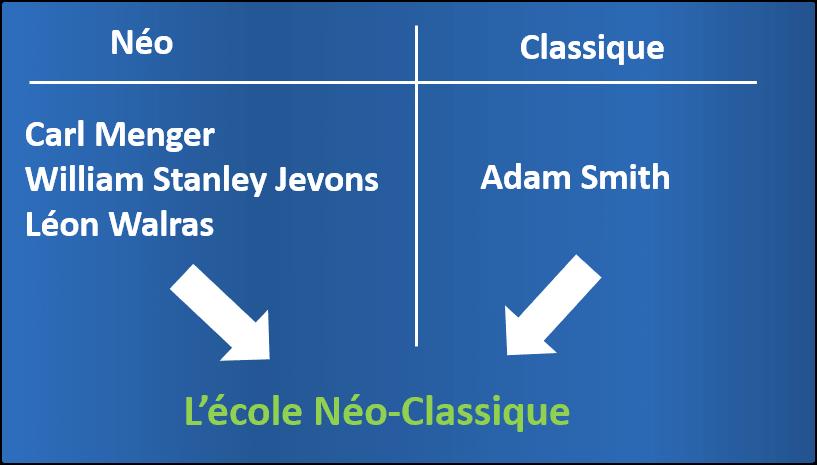 L'école néo-classique en économie