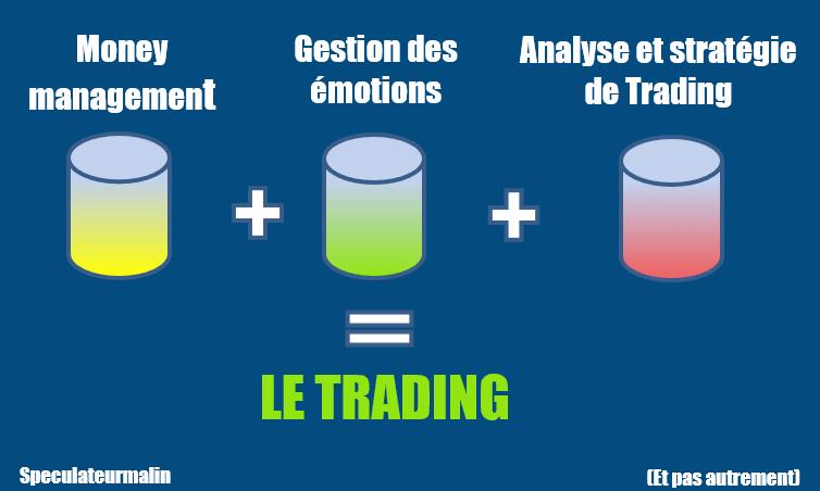 Les 3 piliers du trading: le money management - gestion des émotions - analyse et stratégie de trading
