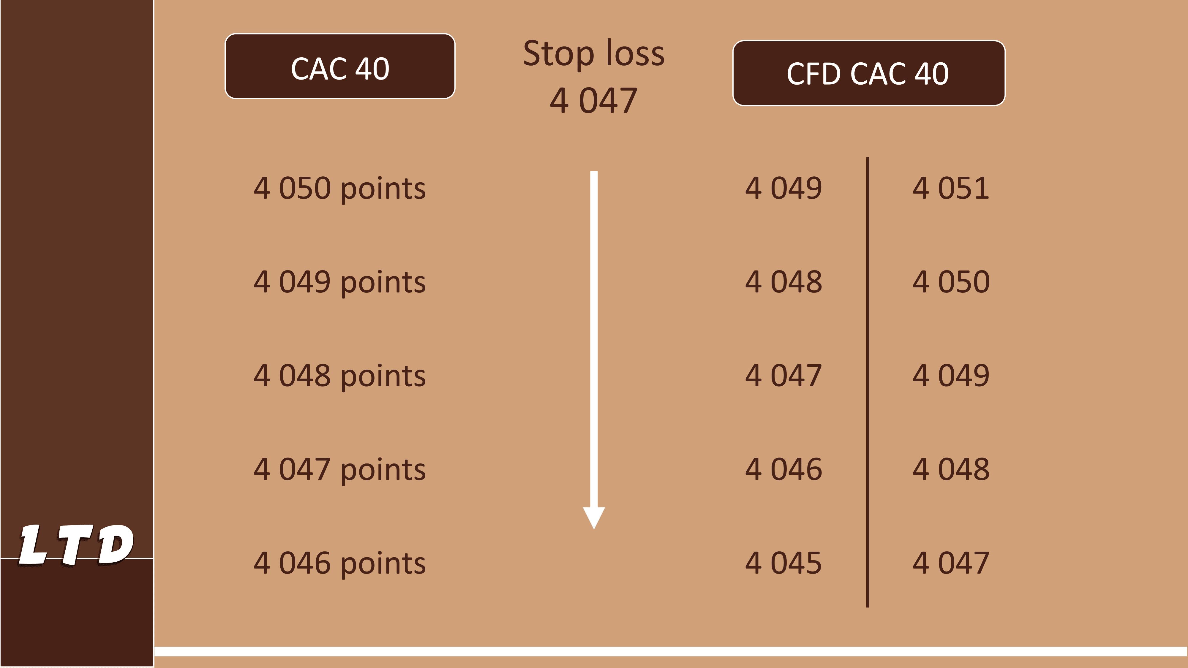 L'ordre stop loss dans un marché sans volatilité