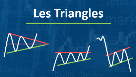 Les triangles chartistes en analyse graphiques