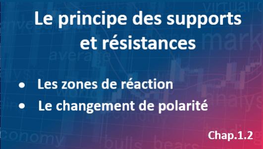 Le principe des supports et résistances sur le graphique du prix