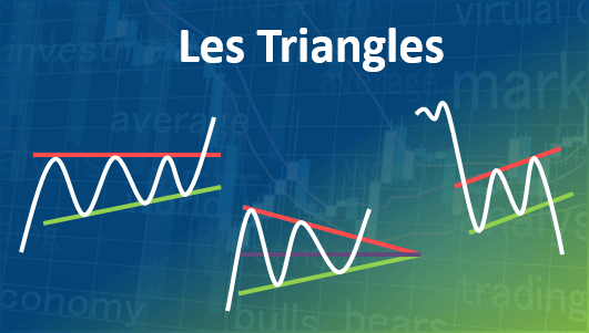 Les triangles en analyse technique