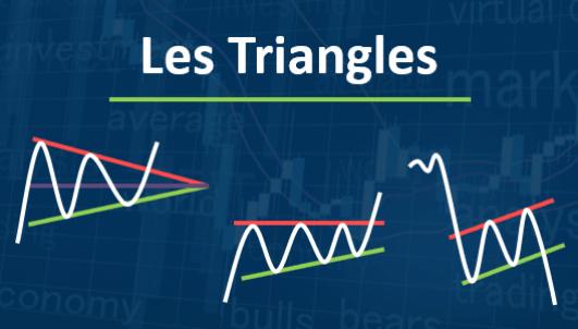 Maitriser les triangles chartistes en analyse technique