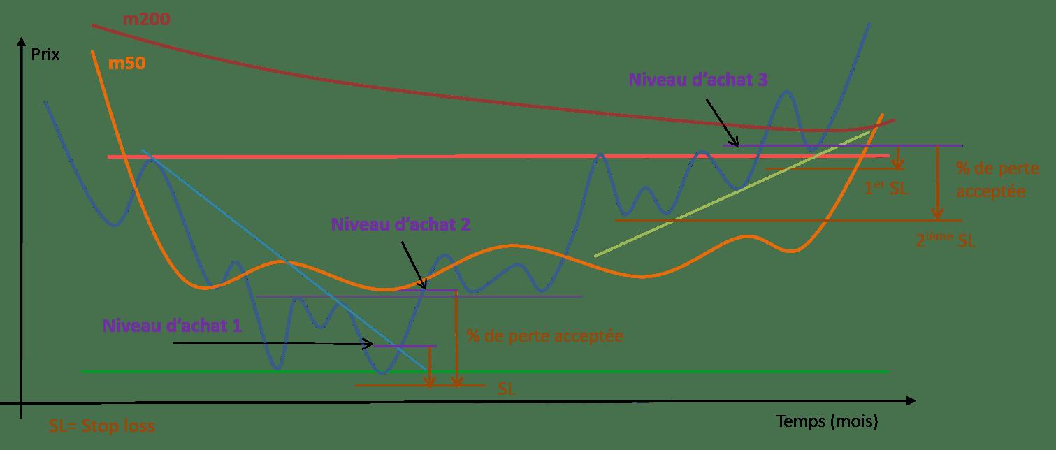 Schéma analyse technique avec niveau d'achat et stop de protection