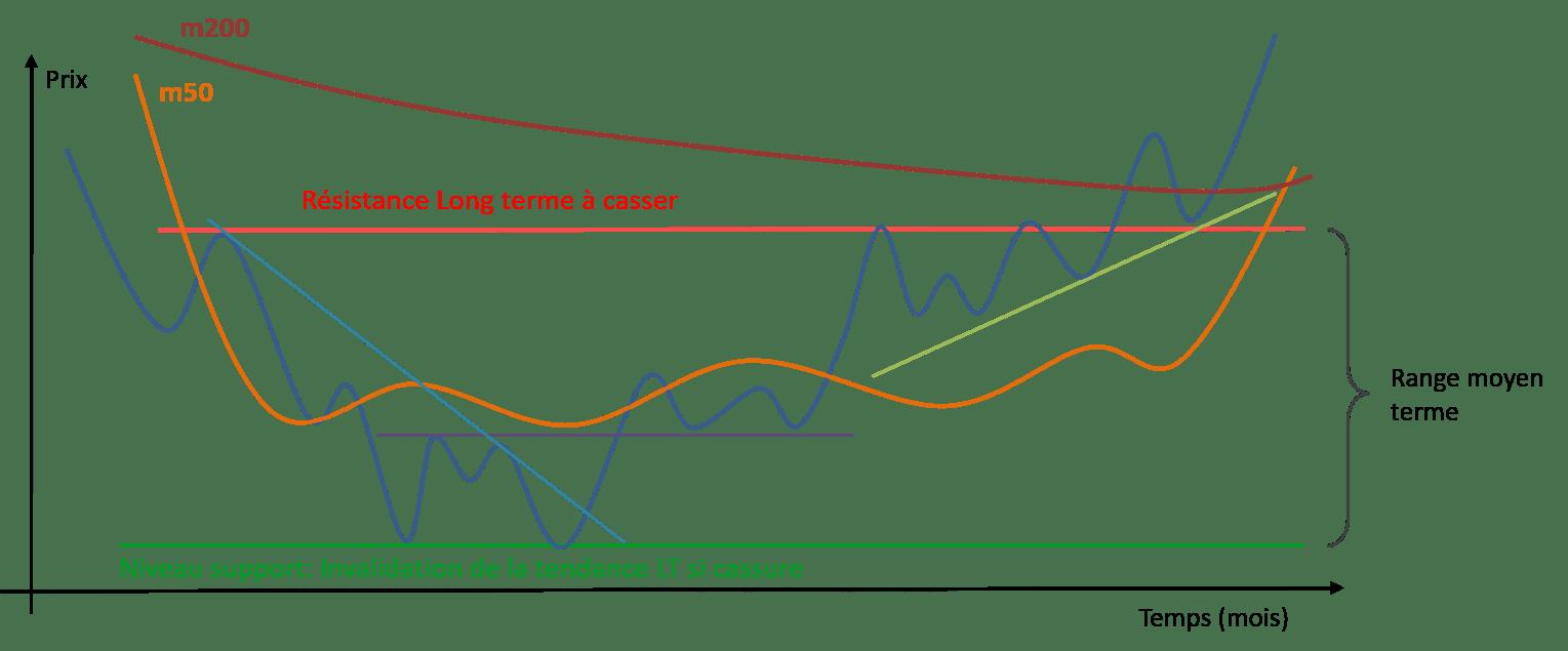 Schéma analyse technique avec niveau d'achat