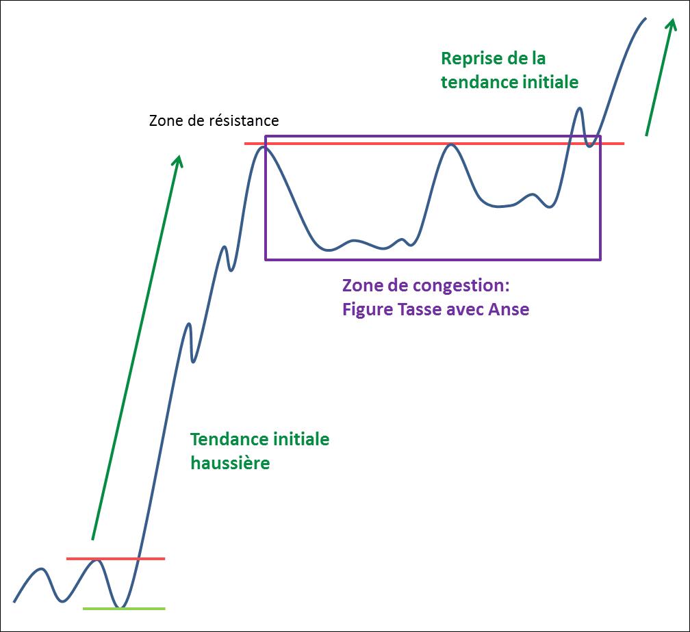 Schéma de la figure chartiste Tasse avec Anse